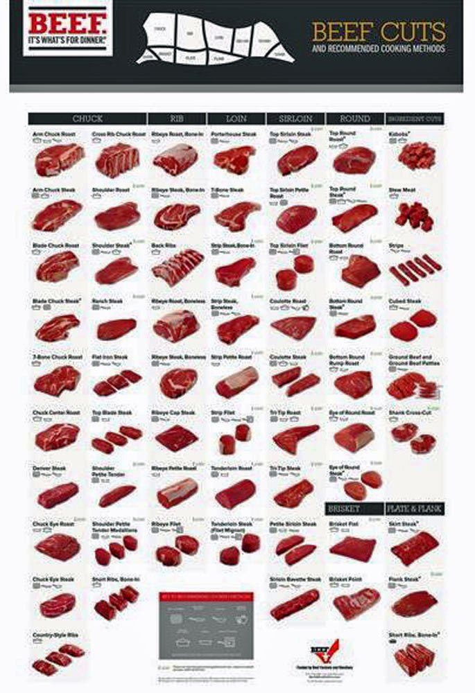 Beef Charts Beef Cutting Charts And Diagrams Learn Where Every