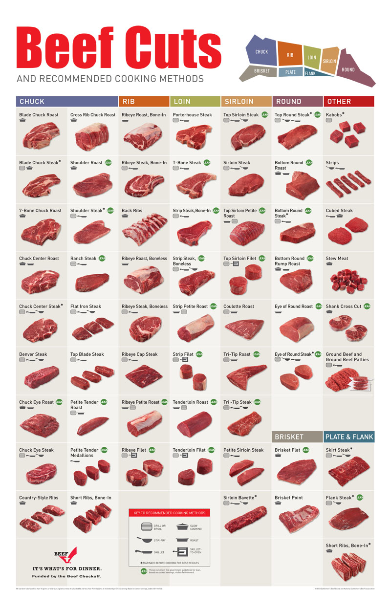 beef charts beef cutting charts and diagrams learn where every  : steak cuts diagram - findchart.co