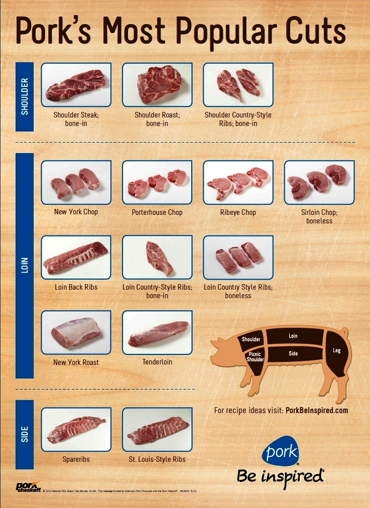Meat Cutting Posters