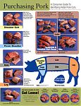 "This glossy 8"" by 10"" notebook size chart is the same picture as our ""Purchasing Pork"" poster."